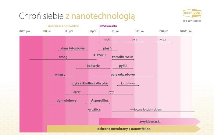 Ochrona nanomembrany Respilon