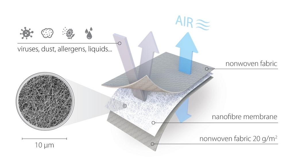 Działanie membrany Respilon