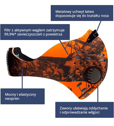 Maska antysmogowa RZ Mask M1 - Schemat